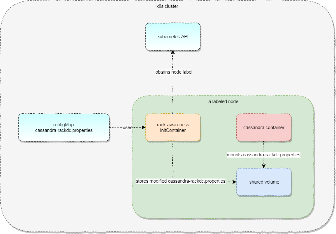 Passing node labels to pods in Kubernetes – gmaslowski com